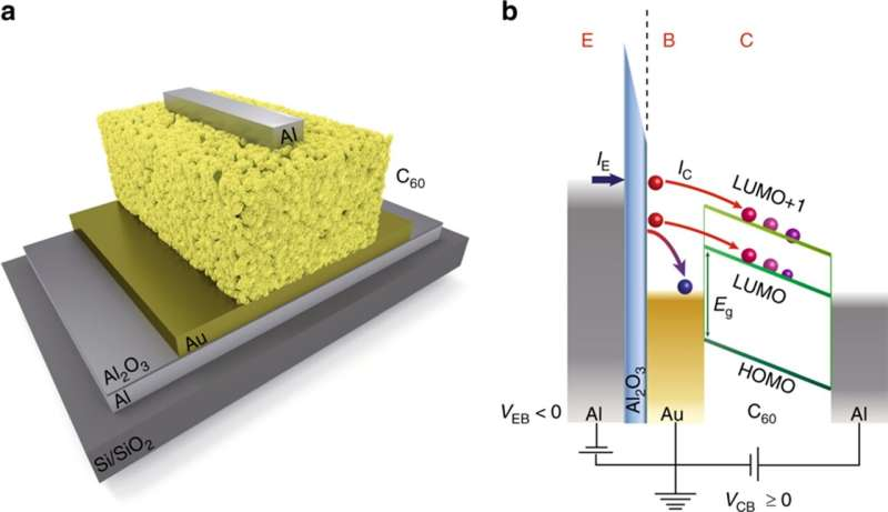 Marcus regime in organic devices—interfacial charge transfer mechanism verified
