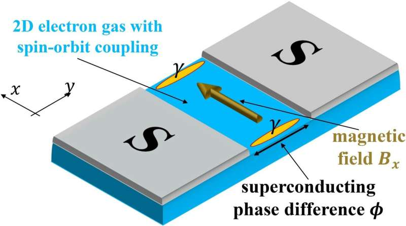 Computing faster with quasi-particles