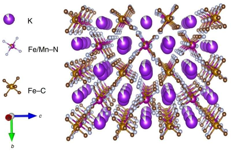 New aqueous electrochemical energy storage battery could pave the way for grid-scale energy storage