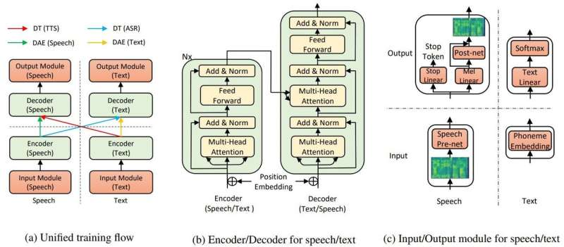 Only few hundred training samples bring human-sounding speech in Microsoft TTS feat