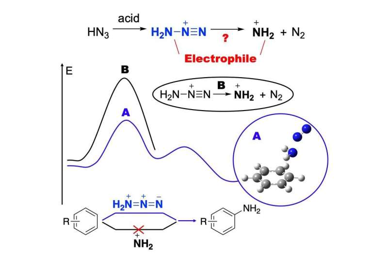 Chemists prove the mechanism of direct amination from benzene