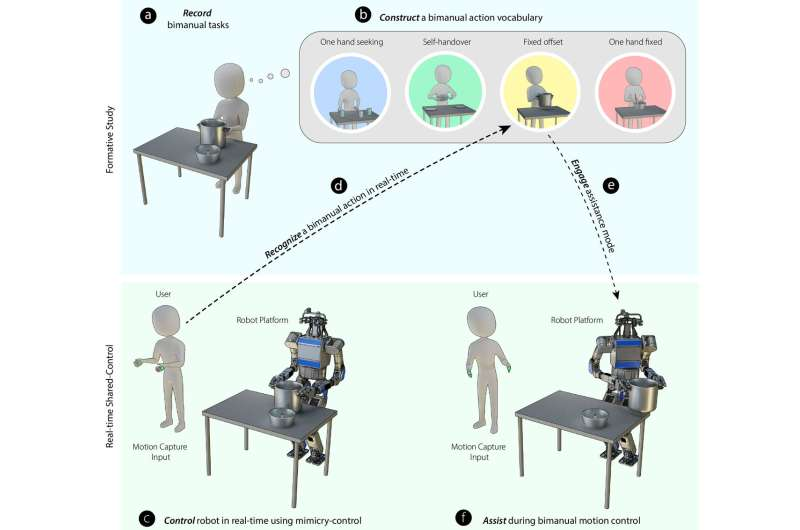 Shared control allows a robot to use two hands working together to complete tasks