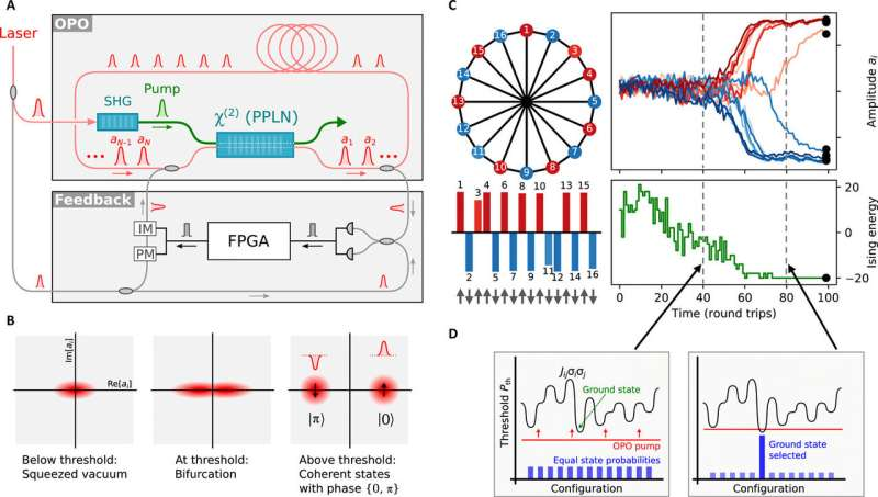 Researchers find connectivity more important that thought for specialized optimizing machines