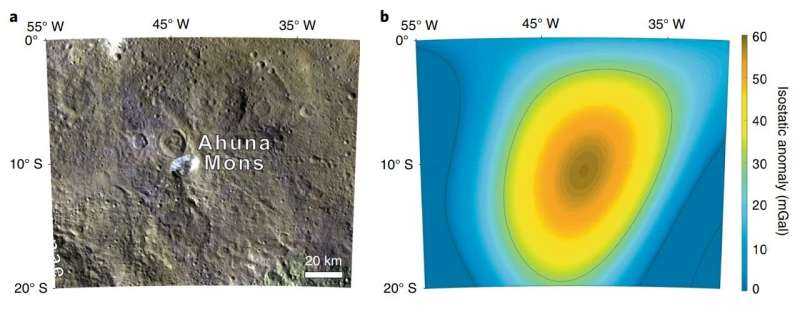 Gravitational data from Dawn suggests dome on Ceres is made of volcanic mud