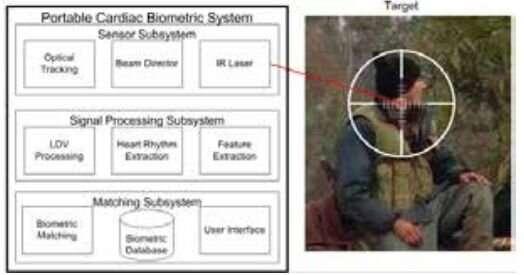 Identification technology swings to focus on heartbeat