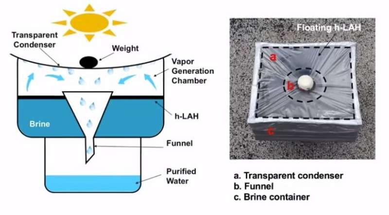**Hydrogel based water purification system 12 times better than current systems