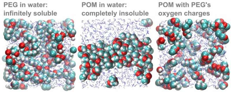Solubility mystery solved