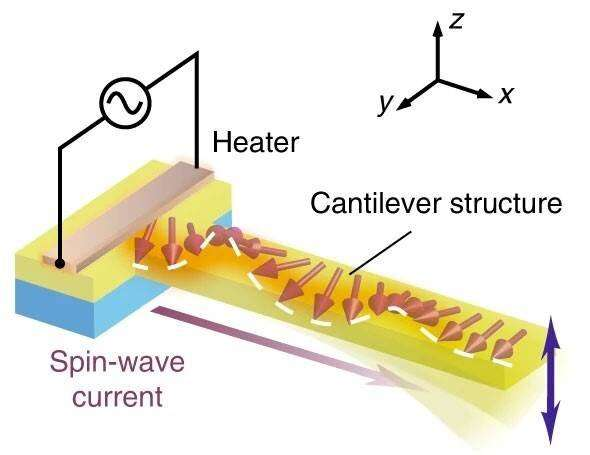 Mechanical vibration generated by electron spins