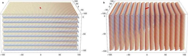 Tuning the energy levels of organic semiconductors