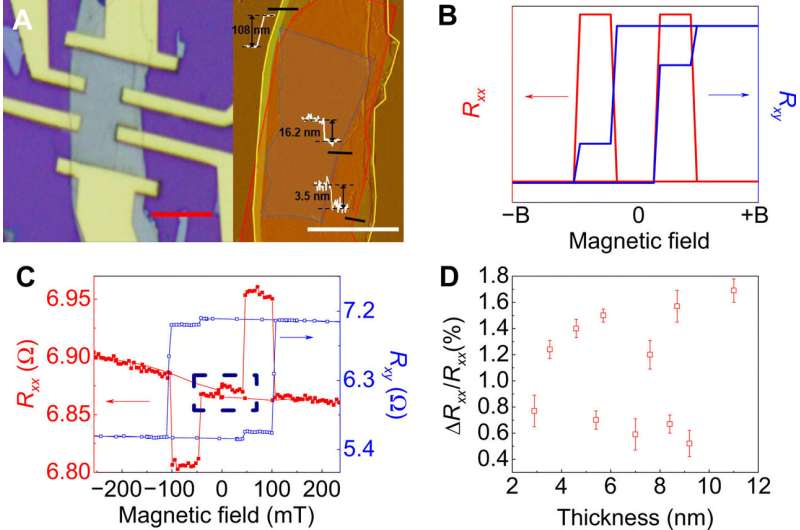 New magnetic properties unlocked for future spintronic applications