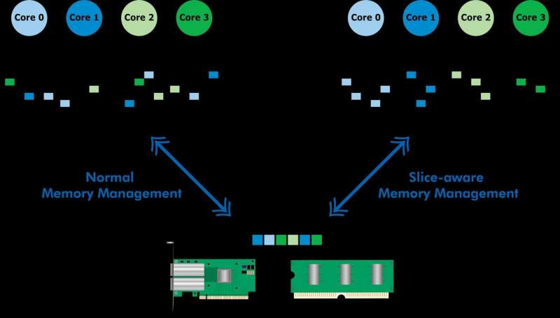 Researchers mine cache of Intel processors to speed up data packet processing