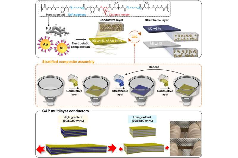 Making conductors stretchable by using multiple layers arranged in a gradient