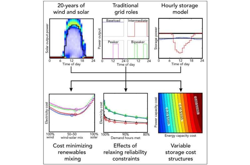 How much energy storage costs must fall to reach renewable energy's full potential