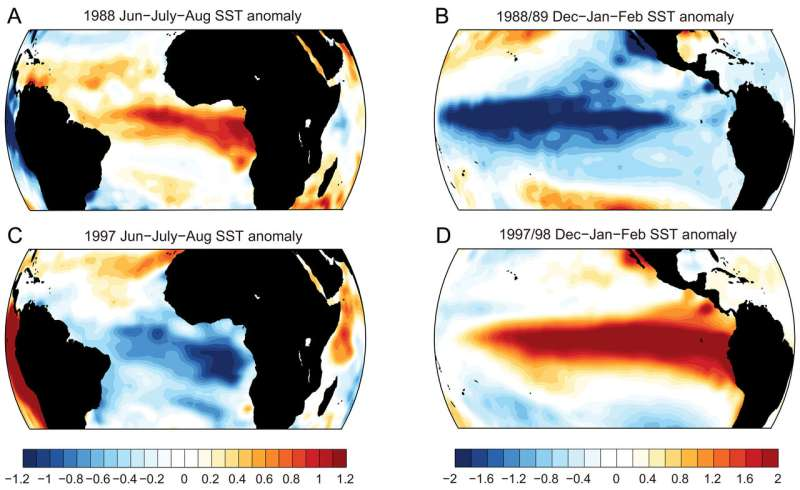 Global warming could also make El Nino events less predictable