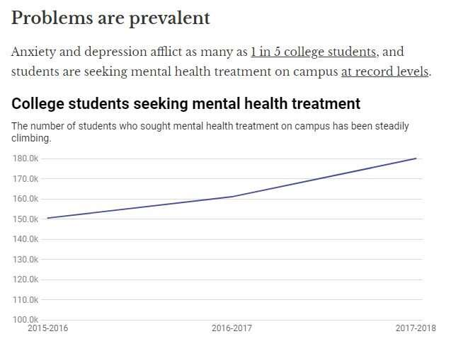 Are you mentally well enough for college?