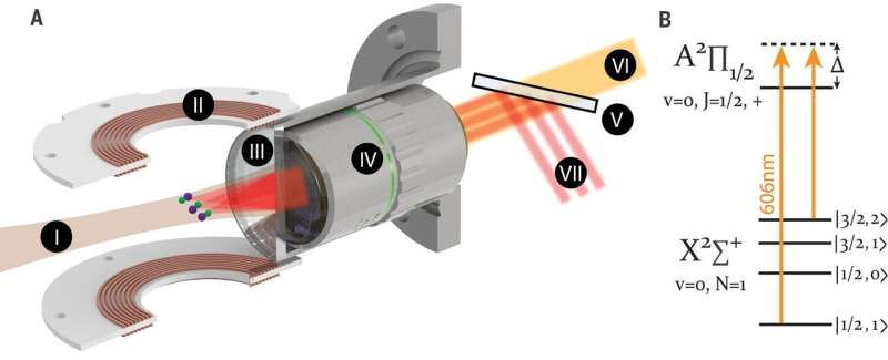 Using an optical tweezer array of laser-cooled molecules to observe ground state collisions