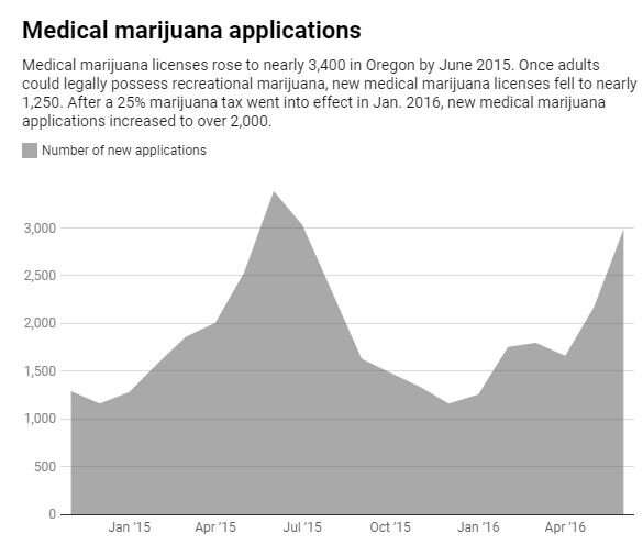 It's high time someone studied marijuana taxes – so we did