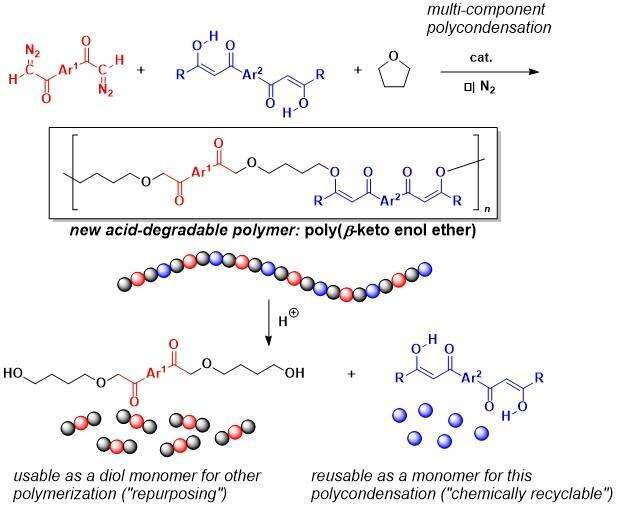 New synthetic polymer degradable under very mild acidic conditions