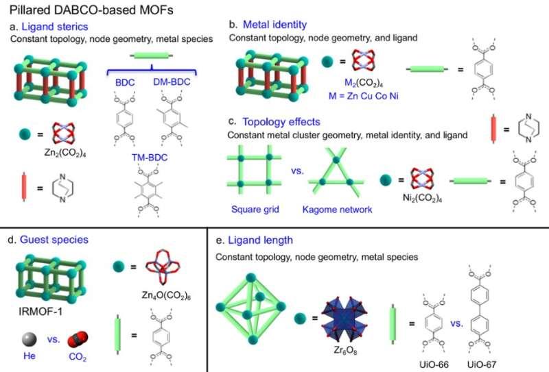 Negative thermal expansion design strategies in metal-organic frameworks