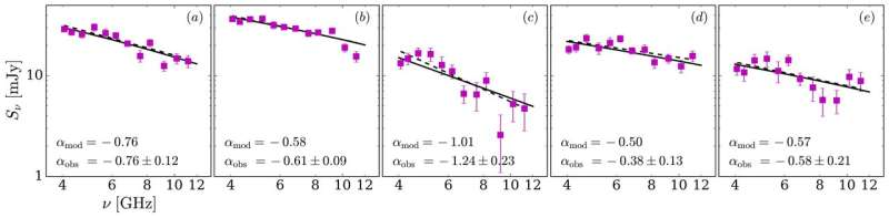 Non-thermal emission from cosmic rays accelerated in HII regions