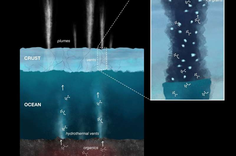 New organic compounds found in Enceladus ice grains
