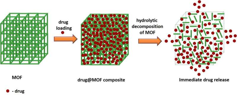 Just add water: U-M chemists suggest a fix for insoluble drugs