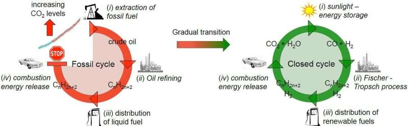 'Artificial leaf' successfully produces clean gas