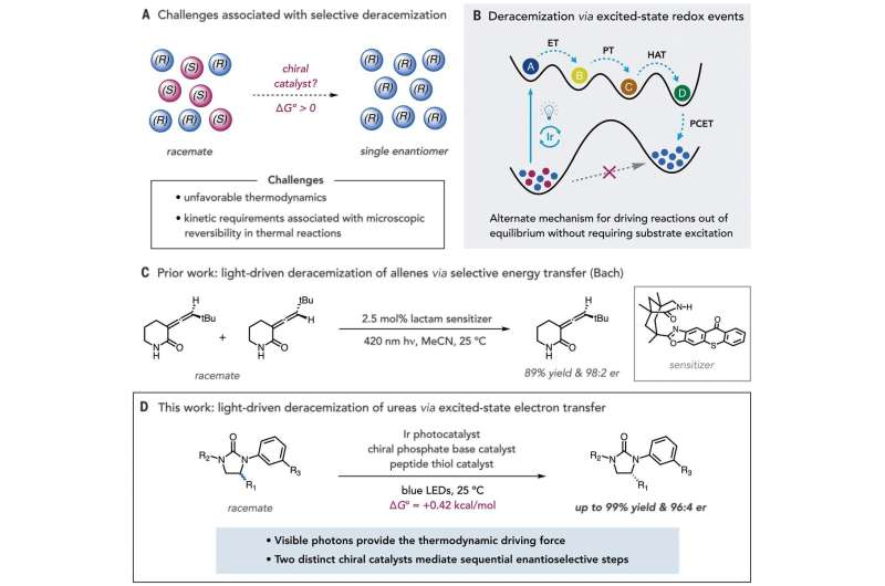 A multicatalytic way to enrich racemic mixtures directly to a single enantiomer in a single step