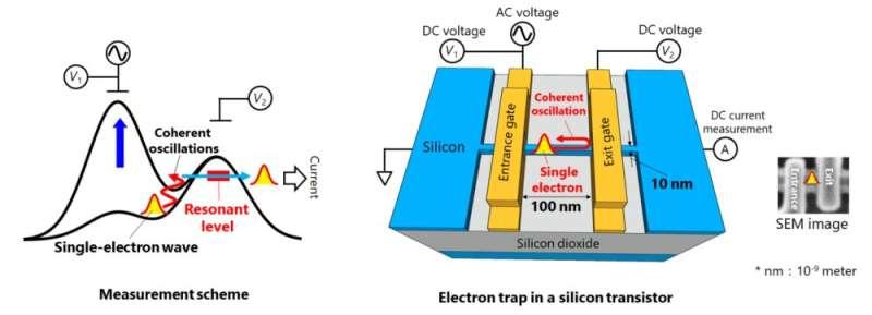 Ultrafast quantum motion in a nanoscale trap detected