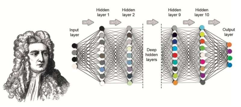 **Solving the three-body problem faster using a deep neural network