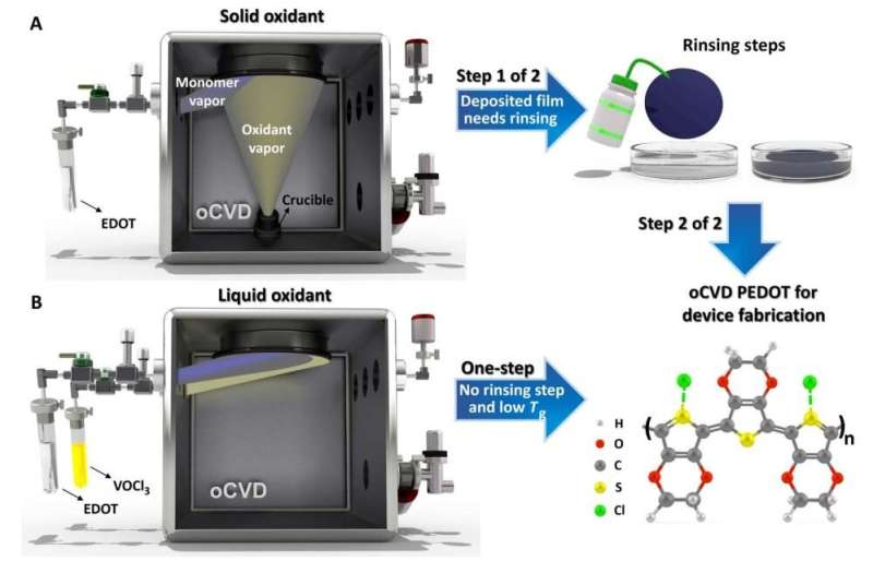 Clear, conductive coating could protect advanced solar cells, touch screens