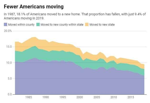 Why Americans are staying put instead of moving to a new city or state