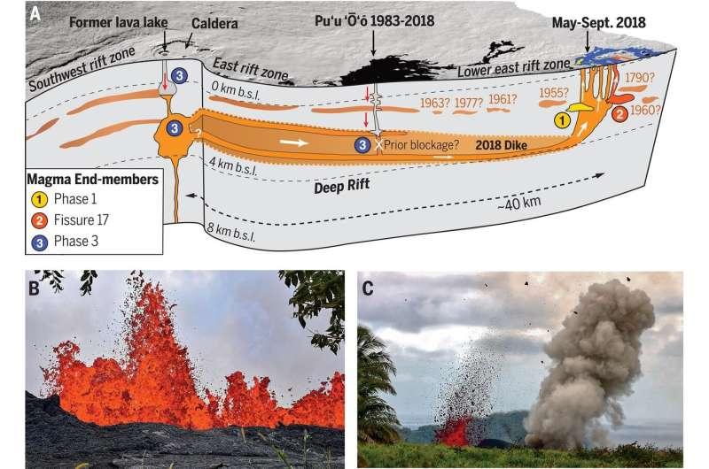 Three studies describe different parts of the 2018 Kīlauea caldera collapse