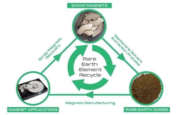 Electronic waste is mined for rare earth elements
