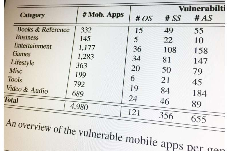 Smartphone apps may connect to vulnerable backend cloud servers