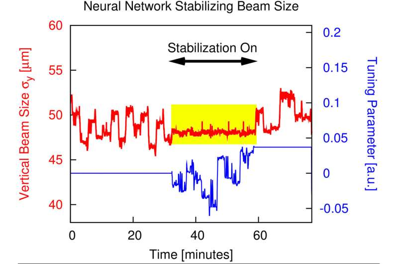 Machine learning enhances light-beam performance at the advanced light source