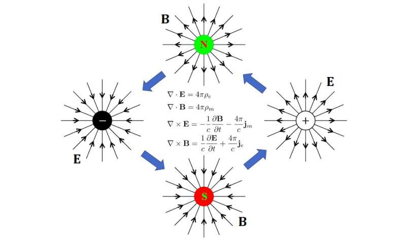 Researchers uncover an anomaly in the electromagnetic duality of Maxwell Theory