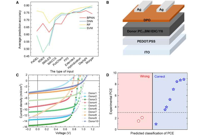 Machine learning-assisted molecular design for high-performance organic photovoltaic materials