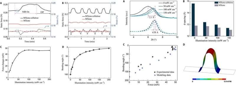 Bioinspired MXene-based actuators for programmable smart devices