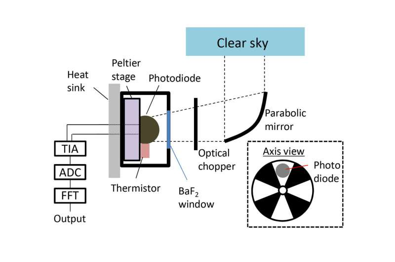 Experimental device generates electricity from the coldness of the universe