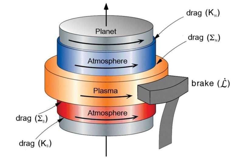 Making sense of Saturn's impossible rotation