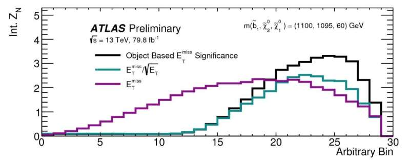 ATLAS Experiment sets strong constraints on Supersymmetric Dark Matter