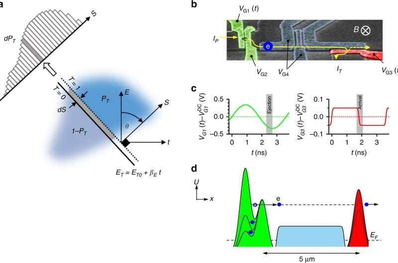 Scientists develop tomographic method to visualize state of 'solitary' electrons