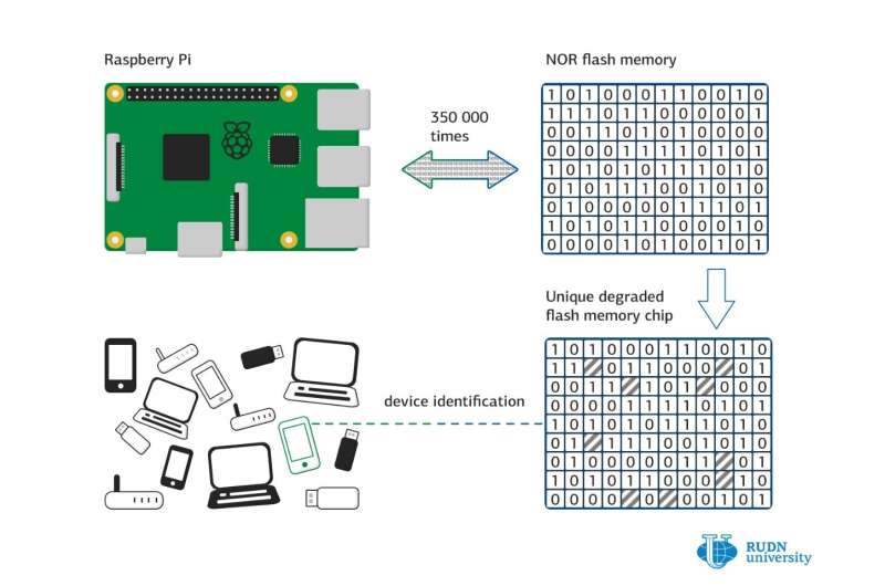 """RUDN University mathematicians proved that flash-memory """"fingerprints"""" of electronic devices are truly unique"""