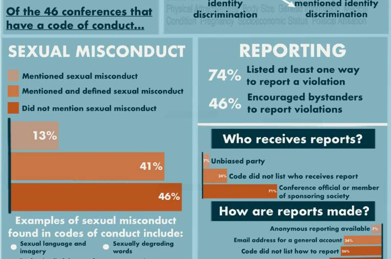 Academic conferences lack tools to prevent sexual misconduct, discrimination