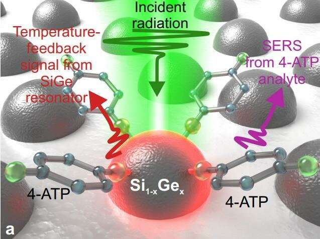 AD alloyed nanoantennas for temperature-feedback identification of viruses and explosives