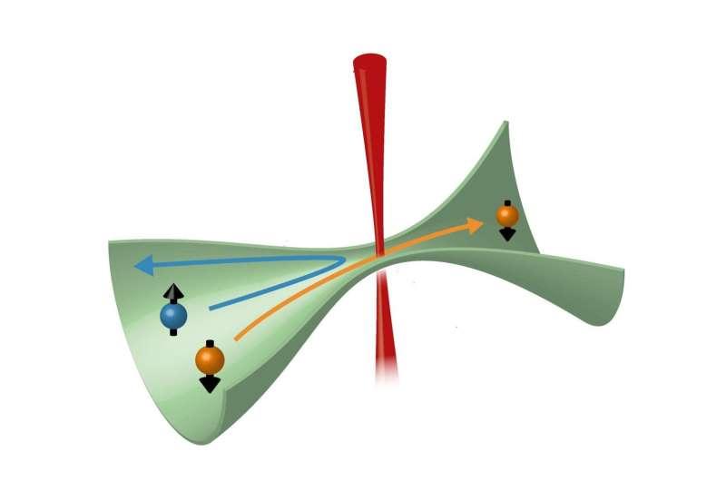 A distinct spin on atomic transport