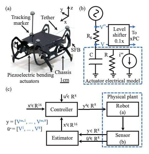**A framework to estimate and control leg trajectories of a quadrupedal microrobot