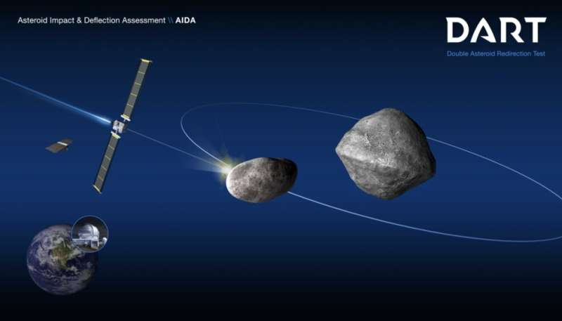 AIDA collaboration highlights case for planetary defence