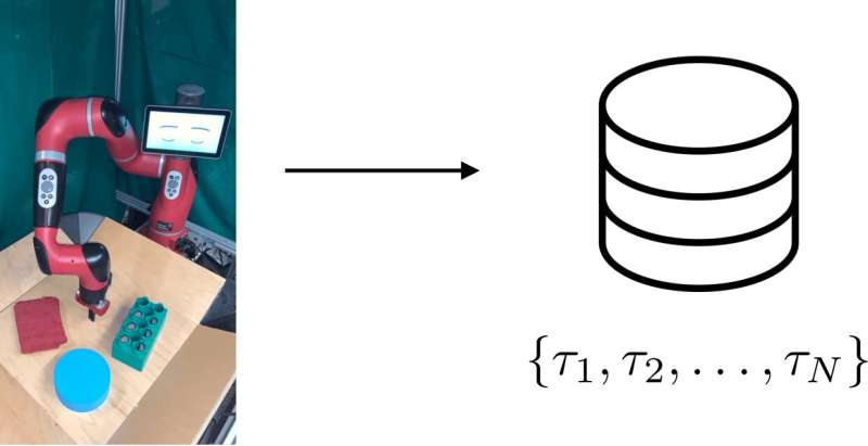 A method for self-supervised robotic learning that entails setting feasible goals